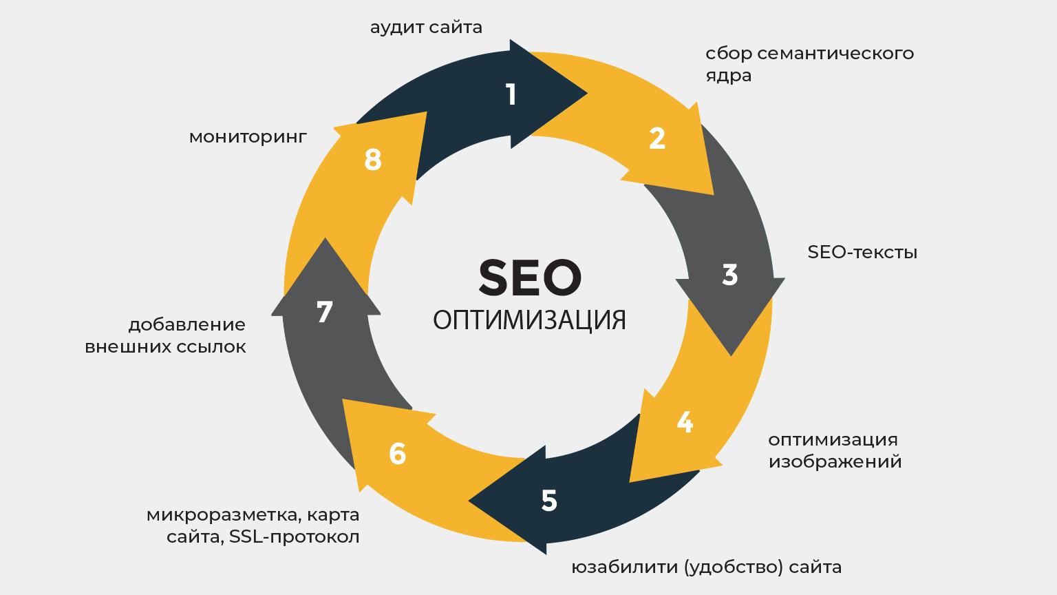 Подробно рассказываем, как писать seo-тексты и использовать их для эффективной seo-оптимизации вашего сайта.