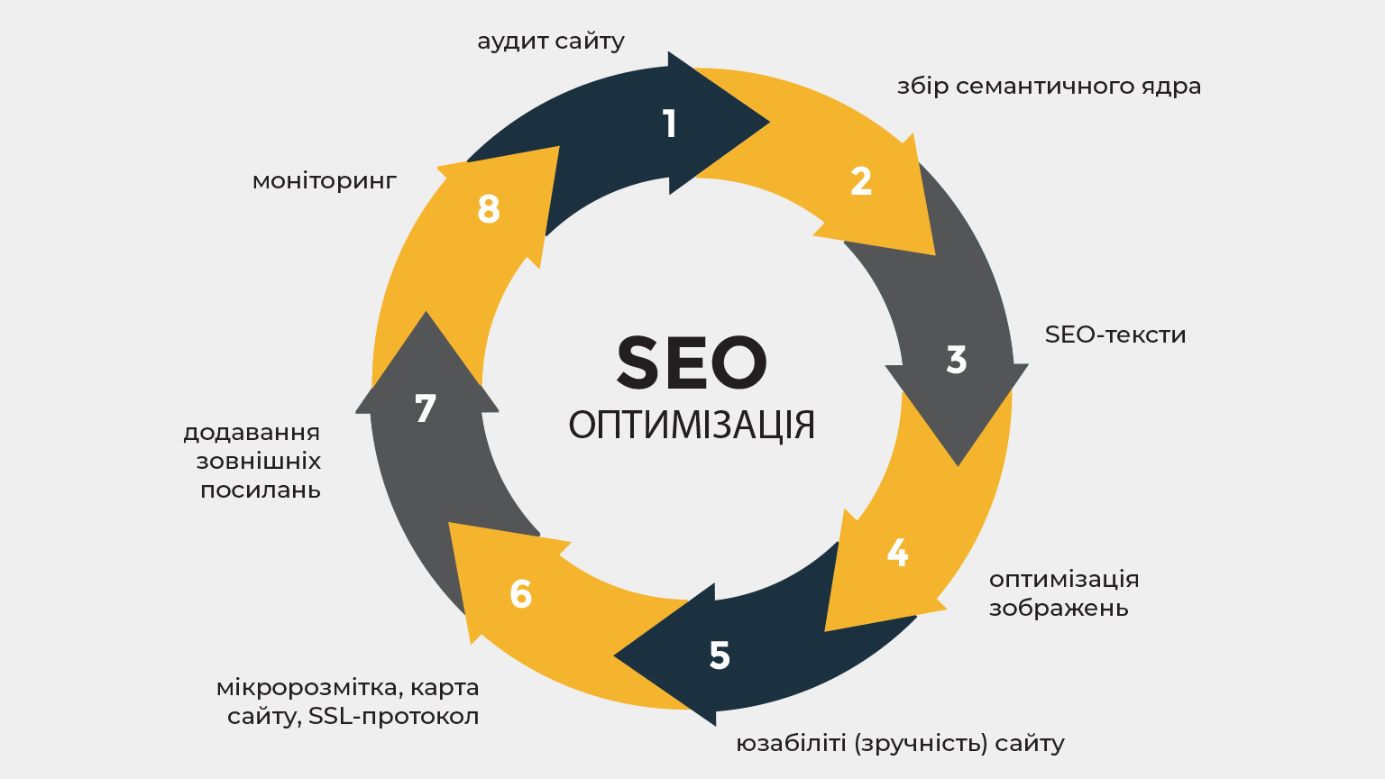 Детально розповідаємо, як писати seo-тексти та використовувати їх для ефективної seo-оптимізації вашого сайту.