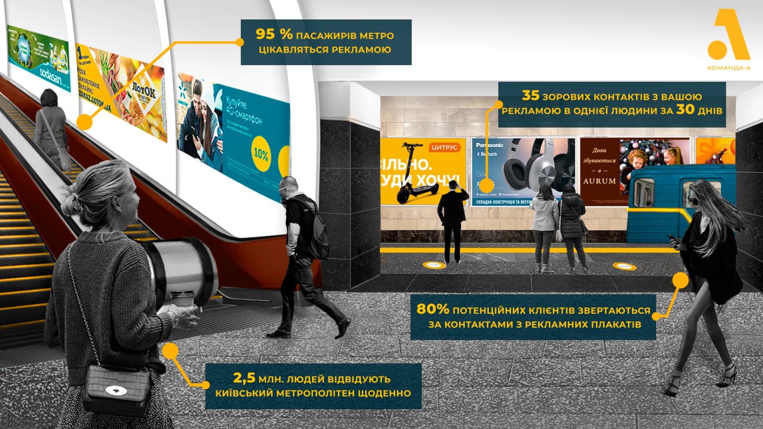 Найдешевша вартість та висока ефективність реклами – розміщення плакатів у метро!